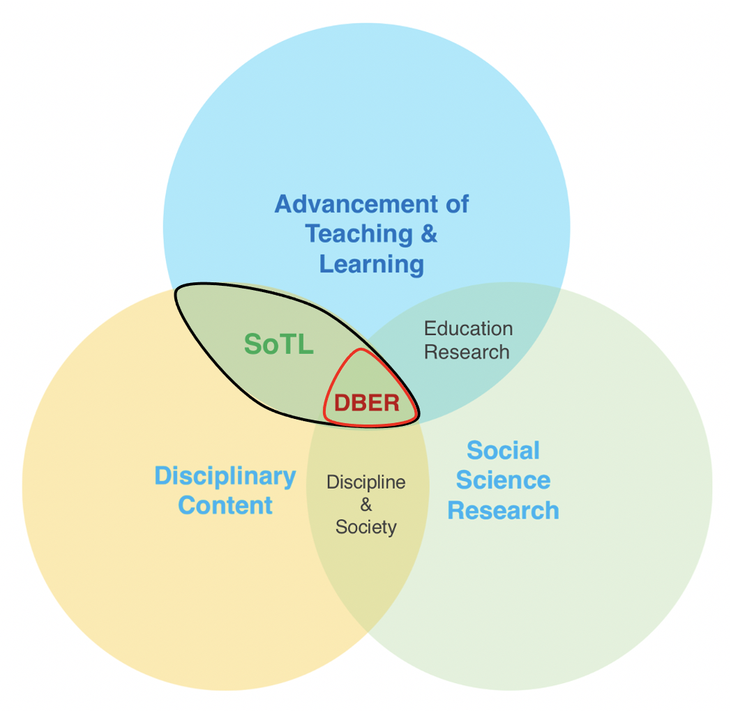 Discipline-Based Education Research (DBER) lies at the intersection of the advancement of teaching and learning, disciplinary content and social science research.